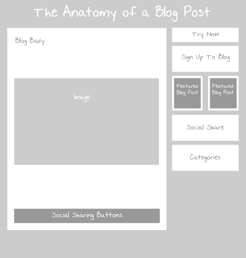 Bullethq Anatomy-Of-A-Blog-Post