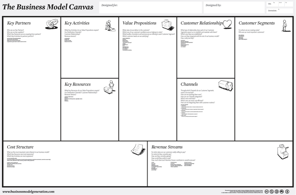 Bullethq The Business Model Canvas