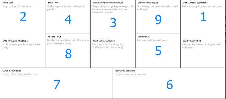 lean canvas template pdf - lean business model canvas template images business