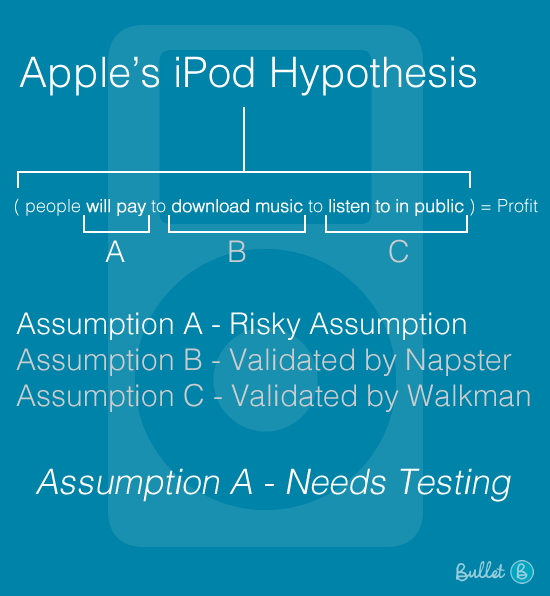 Bullet Lean Startup: Apples iPod Hypothesis
