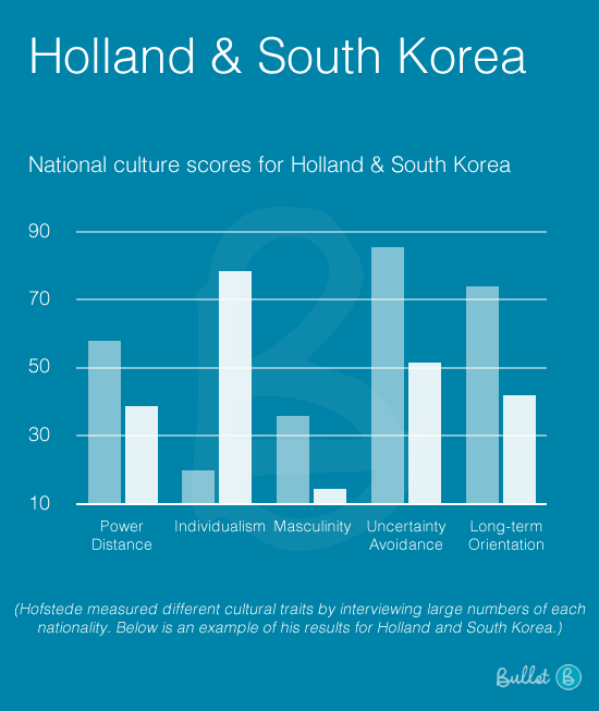 Hofstede: National Culture Scores For Holland And South Korea Flat
