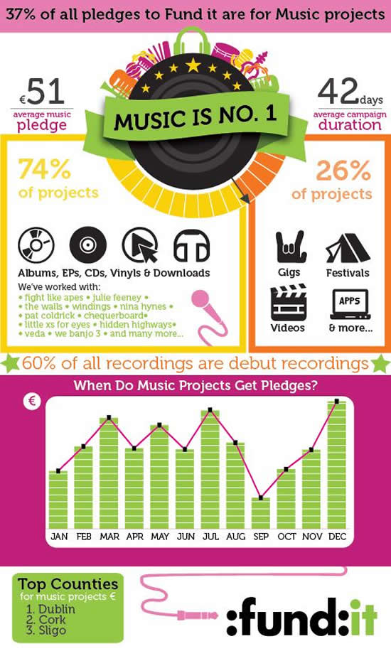 Fund It Ireland Infographic 2
